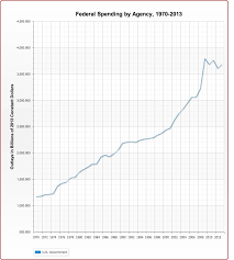 Federal Spending Chart 2011 Deficits Fall Is Gridlock Good Stock Investor