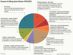 Earthquake Pie Chart L Pie Chart Ns Energy