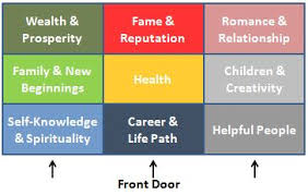 Bedroom Bagua Chart How To Apply The Feng Shui Bagua Map Luminous Spaces