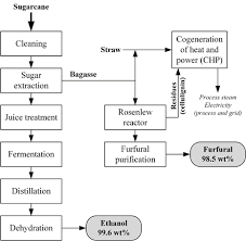 Ethanol Production Process Flow Chart Ethanol Plant Flow Diagram Wiring Schematic Diagram 11