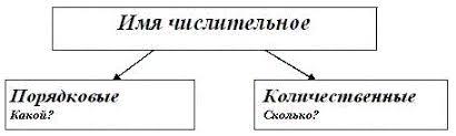 Урок по теме Имя числительное й класс Рисунок 2