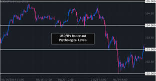 How To Mark Up A Chart In Forex 3 Simple Ways To Identify Support And Resistance In Forex