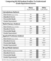 Grade Equivalent Score Fallacy