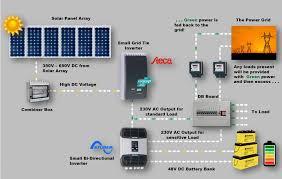 solar wiring diagram grid tie on solar images free download Solar Panel Wiring Diagrams Pdf solar wiring diagram grid tie 15 solar combiner box wiring diagram homemade solar panels wiring diagram diy solar panel system wiring diagram pdf