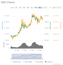 Neo Chart The Complete Coin Guide