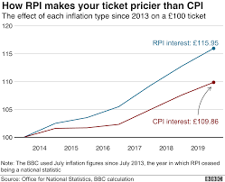 Railway Monthly Pass Fare Chart 2018 Rail Fares Set To Rise Again By Up To 2 8 Bbc News