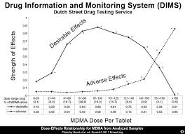 Erowid Chemicals Vaults Images Mdma Effects Curve_dims__