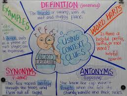 Context Clues Anchor Chart Finding Word Meanings Lessons Tes Teach