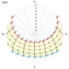 Sun Path Diagram Wiring Diagrams