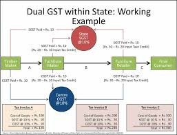 Igst Rate Chart Seller Blog How Gst Works