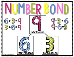 Number Bond Anchor Chart Engage Ny First Grade Free Math