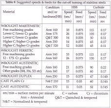 Lathe Cutting Speeds And Feeds Chart Metric Article Speeds And Feeds For Turning Stainless Steels