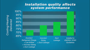 lennox furnace prices. Importance Of Quality Installation For Furnaces \u0026 Air Conditioners Lennox Furnace Prices D