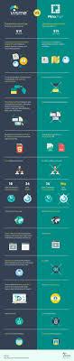 Comparison Infographic Template Comparison Infographic 11 Awesome Parison Infographic Template