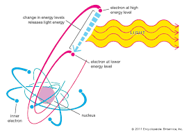 What Is The Energy Of One Quanta Of Light Light Emission And Absorption Processes Britannica