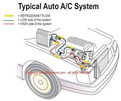 car air conditioning compressor. schematic illustration of the typical automotive air conditioning system. we make auto a/c car compressor e
