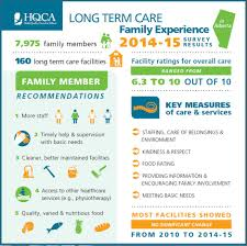 Survey Report 2014 15 Long Term Care Family Experience Survey Results Hqca