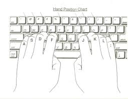 Keyboard Finger Position Chart Keyboarding Home Row Left And Right Hand Technology