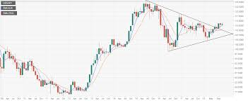 Usd Jpy Monthly Chart Usd Jpy Forecast Monthly Chart Remains Bullish Even Though
