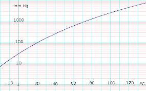 Methanol Data Page Wikipedia