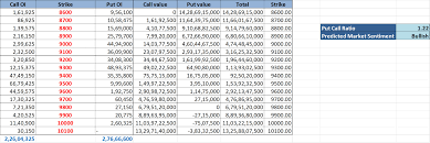Bank Nifty Put Call Ratio Chart How To Use Put Call Ratio For Your Trading Decisions