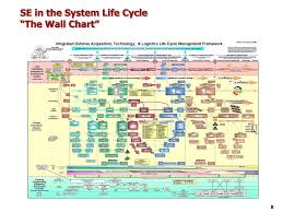 Ppt Systems Engineering A Perspective Powerpoint