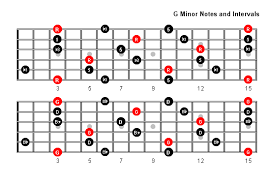 G Minor Guitar Chord Chart G Minor Arpeggio Patterns And Fretboard Diagrams For Guitar