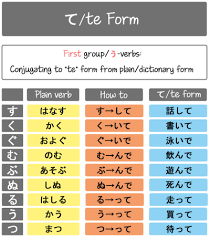 japanese verb te form chart te form tumblr