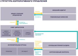 Основные принципы системы корпоративного управления в году ОАО НК Роснефть публичное акционерное общество ценные бумаги которого имеют листинг и торгуются на российских и иностранн ых биржевых рынках