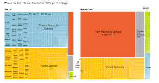 College Selectivity Chart 2017 Some Colleges Have More Students From The Top 1 Percent Than