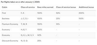 Alaska Mileage Chart Horrible News Alaska Guts Mileage Plan Earnings On Qantas