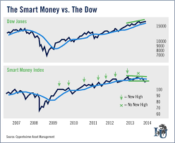 Smart Money Flow Chart The Smart Money Is Preparing For A Stock Market Correction