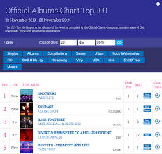 Uk Chart History Number 1 S Spectrum No 1 In The Uk Markusfeehily Net Source For