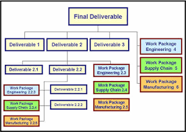 Quality Of Work Example Work Breakdown Structure Quality Strategies For Complex Eto