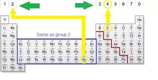 How To Know Valence Electron From Electron Configuration Quora