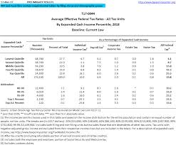 Payroll Tax Charts 2015 Payroll Checks Medicare Payroll Tax Rate 2015