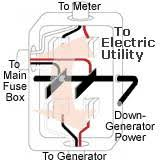 wiring diagram for a manual transfer switch the wiring diagram generator transfer interlock safety switch wiring diagram