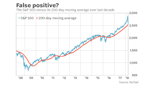 You Can No Longer Trust The 200 Day Moving Average As A