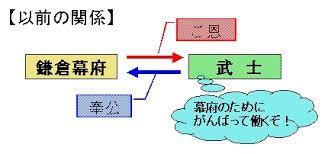 「鎌倉幕府」の画像検索結果
