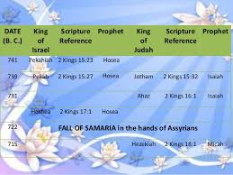 Chronological Chart Of Kings And Prophets In The Bible