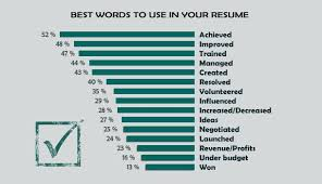 Words To Use On A Resume Best Words To Use In The Resume Words Cv Beauteous Words For Resume