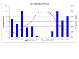 Galicia Climate Chart Western Gredos Mountains Spain Horse Riding Holidays