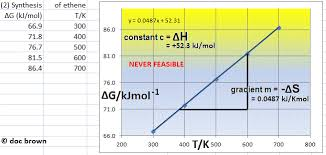 Gibbs Free Energy Entropy Enthalpy Chart Gibbs Free Energy Changes Equation Calculations Reaction
