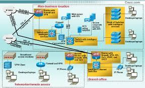 cisco systems network foundation diagram3 gif