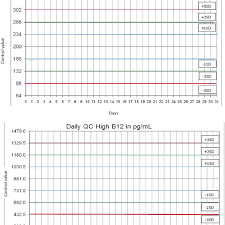 Levy Jenning Chart A Representation Of Levey Jennings Chart With Horizontal