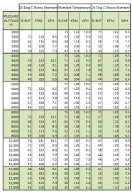 53 Logical Printable Weight Lifting Max Percentage Chart