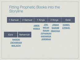 Chronology Of The Old Testament Prophets Study Your Bible