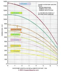 Flow Of Water Through Pipe Chart Water Flow Calculations Gpm Itsara Co