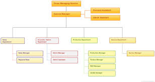 Canon Organizational Chart 59 Described Panasonic Organization Chart
