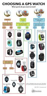 10 best ideas about gps watches watches for men the best gps watches